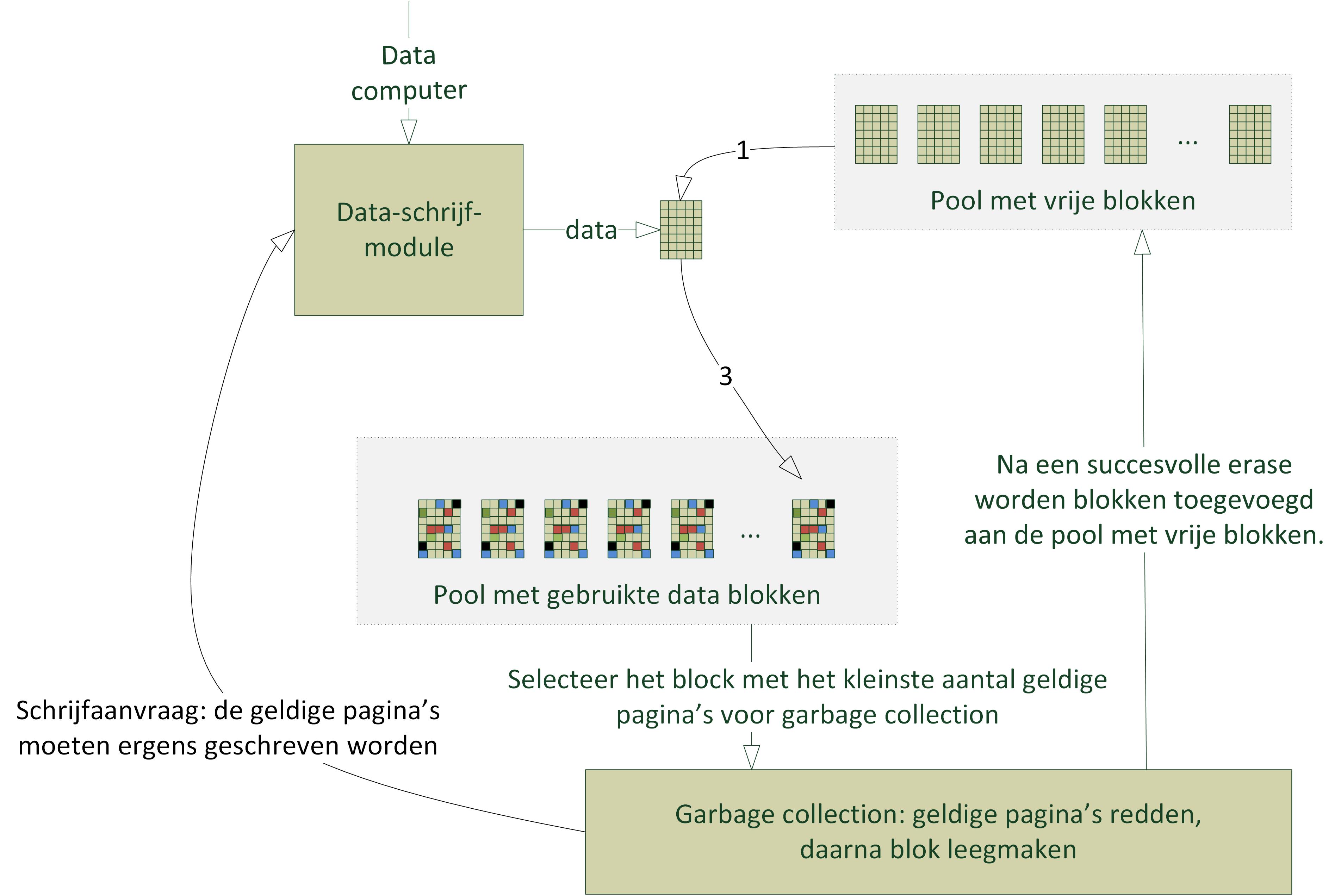 pagina structuur html5