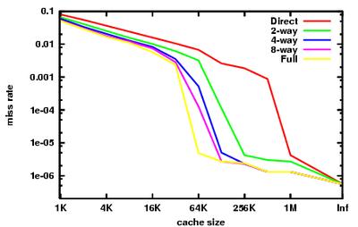 snelheid tijd diagram